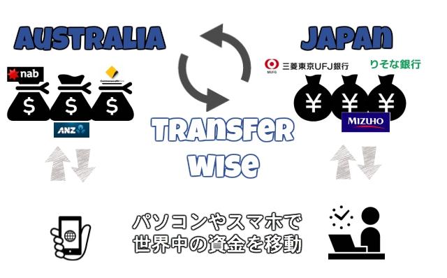 トランスファーワイズの仕組み・評判とよくある質問、ワーホリの両替はこれで完璧!